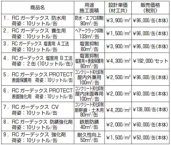 商品基準単価一覧表