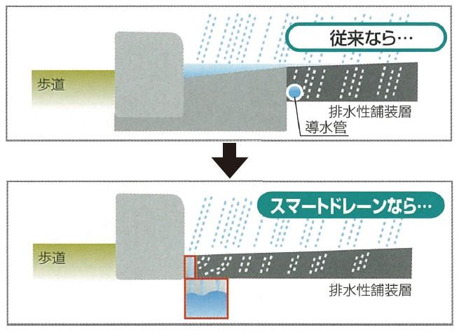 ●高い排水能力