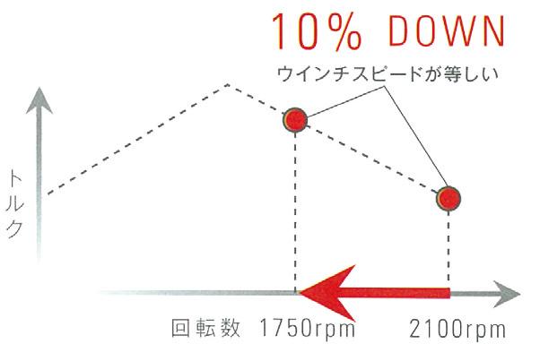 ※グラフは日野J08エンジン。
