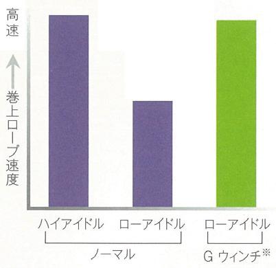 ※機種によって回転数は多少異なる。