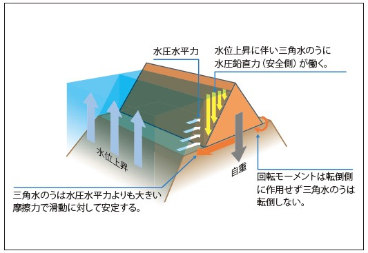 デルタチューブの構造