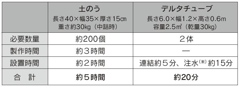 土のうとデルタチューブの設置時間比較