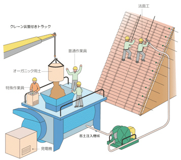バイオ・オーガニック工法