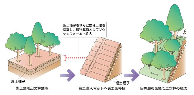 エコアップ緑化工法