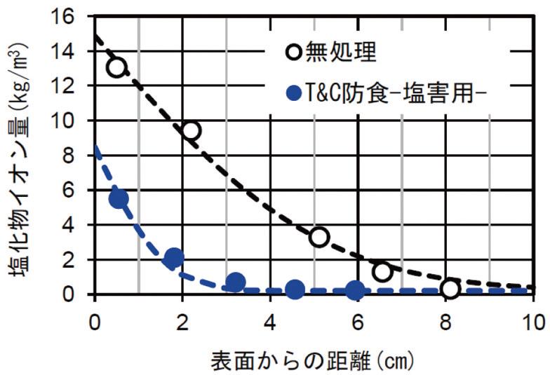 10%Nacl溶液 1年間浸漬結果