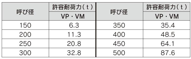 許容耐荷力(VP・VM)
