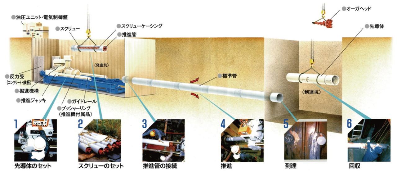 低耐荷力塩ビ管推進方式