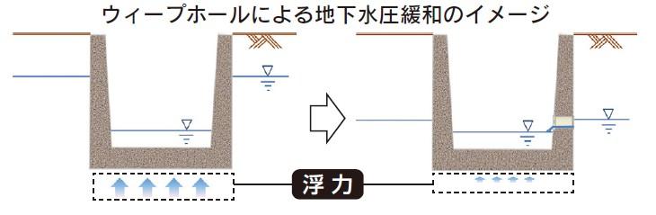 ウィープホールによる地下水圧緩和のイメージ