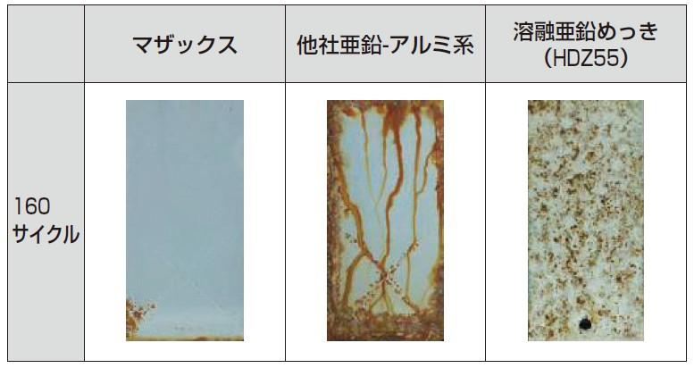 複合サイクル試験(膜厚50μm)