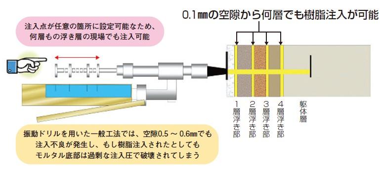 0.1mmの空隙から何層でも樹脂注入が可能