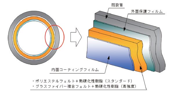 本管更生材構造図