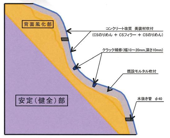 CSF工法 標準施工断面図