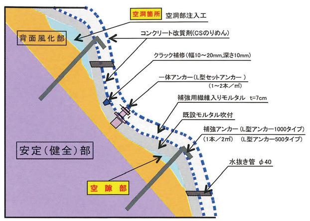 CSFショット工法 標準施工断面図
