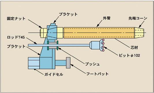 SABロッド構造図