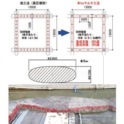 スラリー系噴射撹拌式深層混合処理工法「Minyマルチ工法」