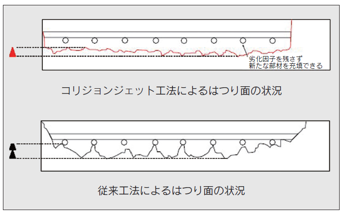 はつり面の比較(コリジョンジェット工法と従来工法)