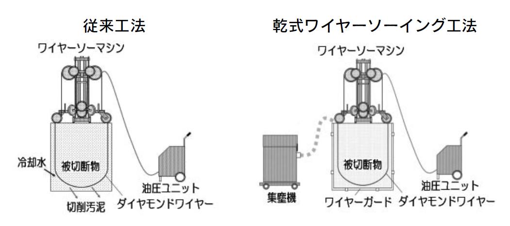 軟式ワイヤーソーイング工法