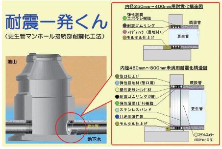 更生管マンホール接続部耐震化工法(耐震一発くん)