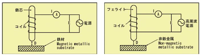 膜厚計測の仕組み