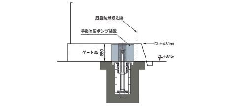 シリンダー起動時ゲート設置断面図