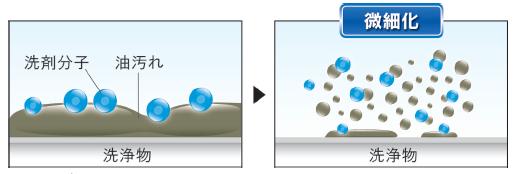 微細化効果で強力洗浄