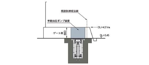 シリンダー収納時ゲート設置断面図