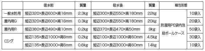 「ウォーターブロック」の製品規格