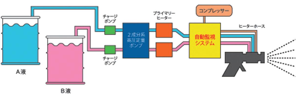 スプレーシステム概略図