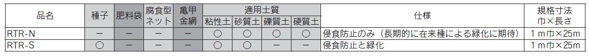 RTRシート 規格例
