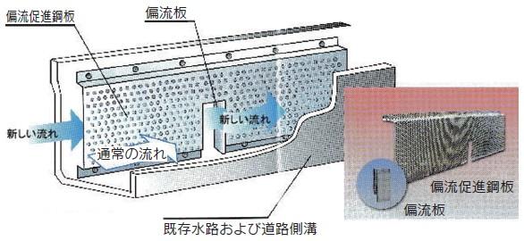 偏流促進鋼板取付イメージ
