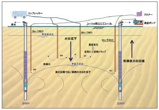 V.A.T工法 概念図