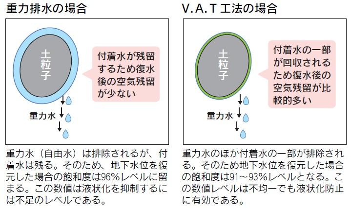 重力排水とV.A.T工法の場合