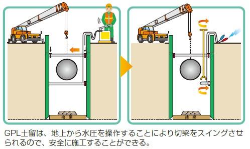 切梁のスイング方法