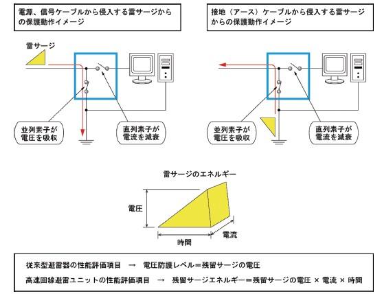 高速回線避雷ユニットの動作イメージ