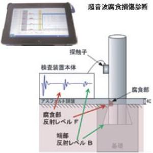 標識柱・照明柱 鋼管の地際部の超音波腐食損傷診断業務・防護柵根入れ深さ測定業務