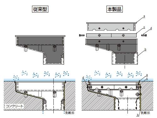 製品の構造