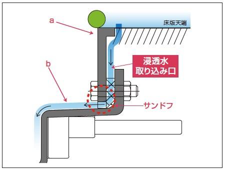 水が桝内部に戻る仕組み