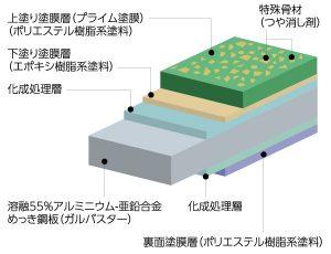 セリオス・プライムの構造