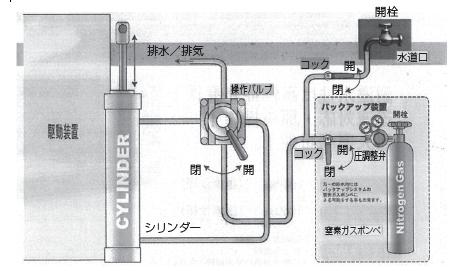 水道口を開栓し、バルブ操作のみで駆動装置を制御できる