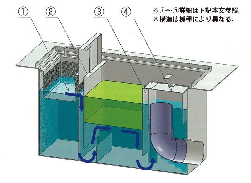 阻集器の内部構造と水の流れ(HGS-N-Eタイプ)