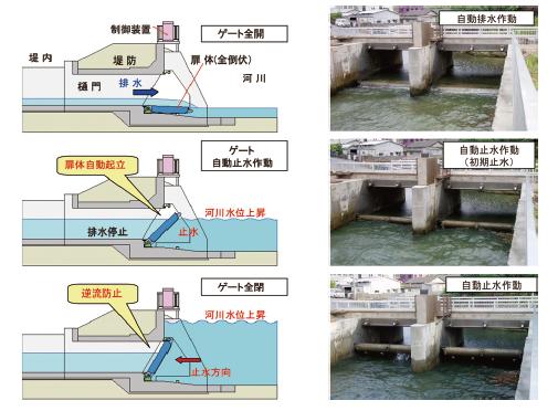自動止水作動のイメージ