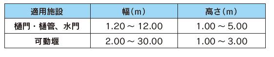 設備の規模(標準)
