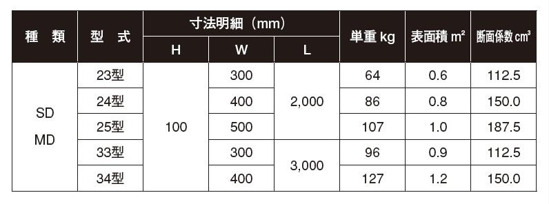 軽量覆工板サイズ表