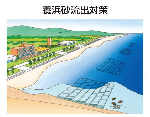 養浜砂流出対策