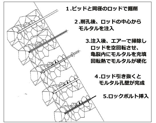 グラウド回転ドリル工法施工図