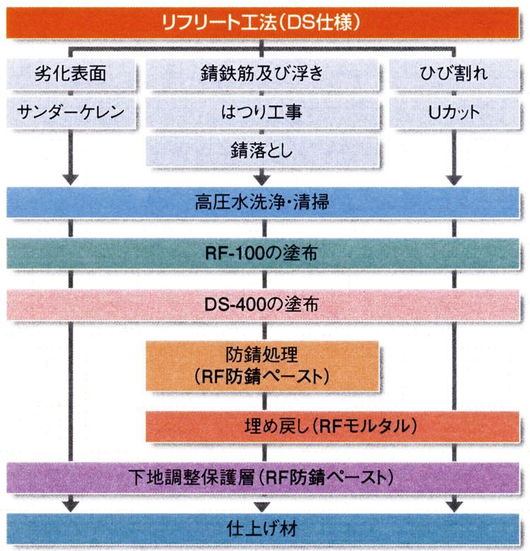 リフリート工法仕様(例)−DS 仕様−