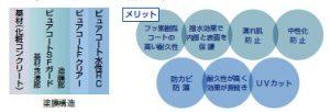 ピアレックスRC工法「N-RCシステム」
