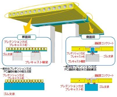 SCBR(Smart Connected Bridge)工法概 要