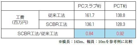 コスト比較SCBR(Smart Connected Bridge)工法
