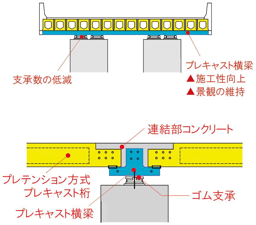 SCBR(Smart Connected Bridge)工法